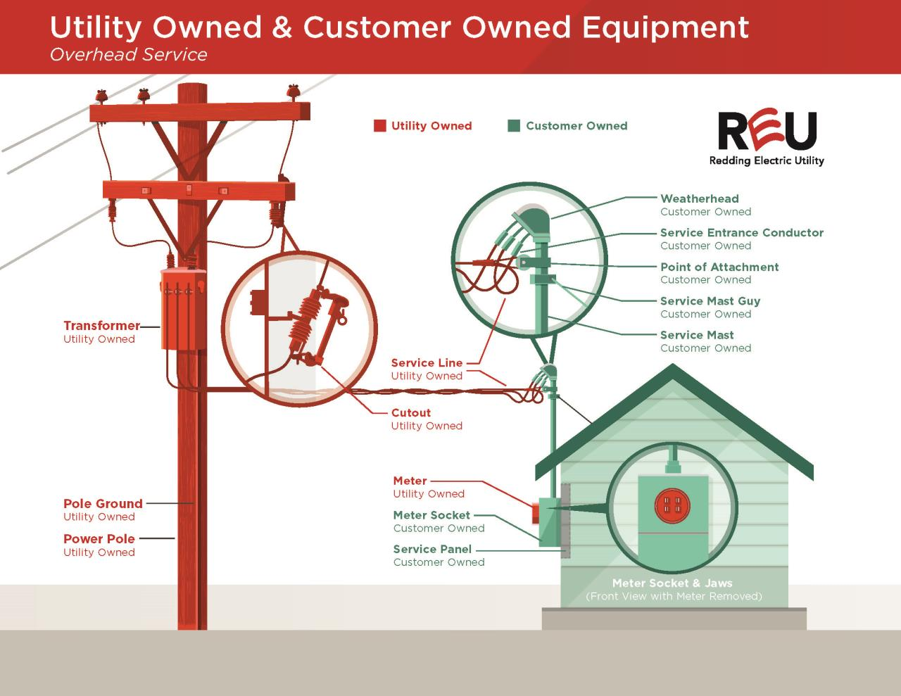 Report Trees In Power Lines Issue   City of Redding