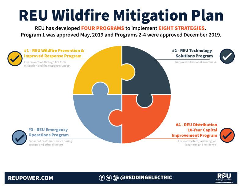 Wildfire Mitigation Plan City Of Redding