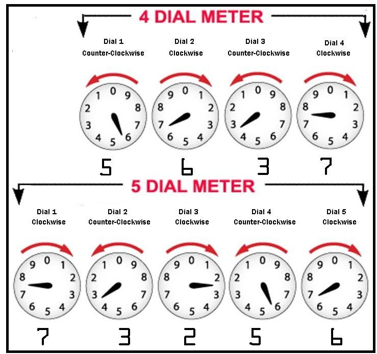 Electric Meter Reading | City of Redding